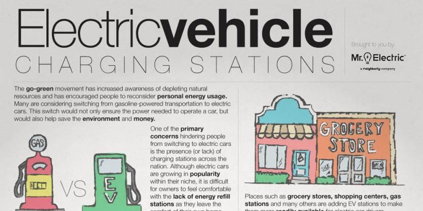 Electric vehicle charging stations with a picture of a gas pump, electric vehicle charging station and a grocery store