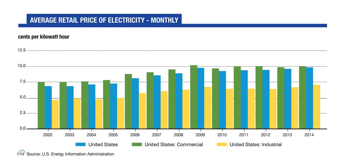 Graph about average retail price of electricity per month.